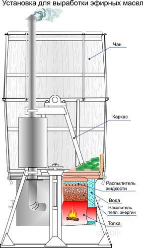 Дистиллированная вода для парогенератора 1
