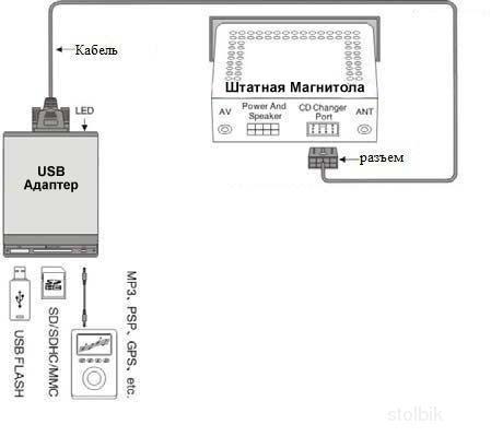 Usb адаптер для штатных магнитол своими руками